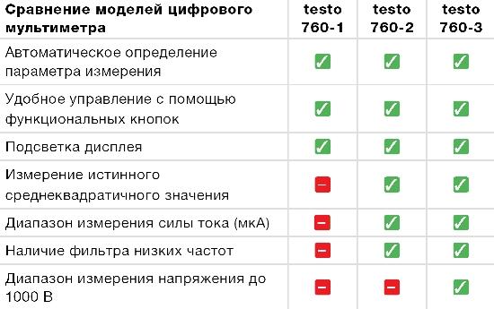 Сравнительная таблица мультиметров Testo 760