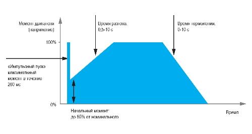 Схема работы УПП1